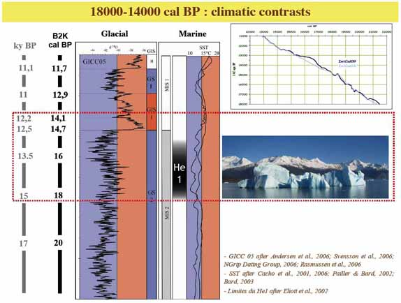 TRACES_Equipe1_Magdatis_climat