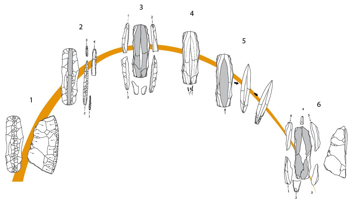 Restitution de la chaîne opératoire du débitage bipolaire PPNB (Shillourokambos, Chypre)